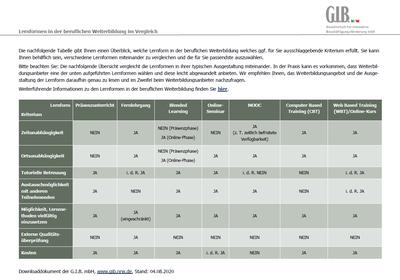 Vorschau_Tabelle Lernformen in der beruflichen Weiterbildung im Vergleich